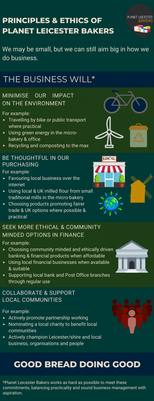 infographic on ethics of the business